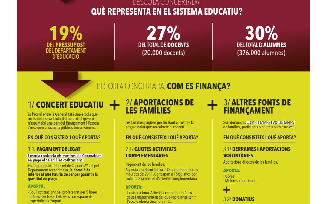 Infografia Escola Concertada